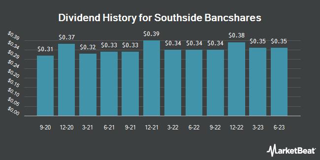Insider Trades by Quarter for Southside Bancshares (NASDAQ:SBSI)