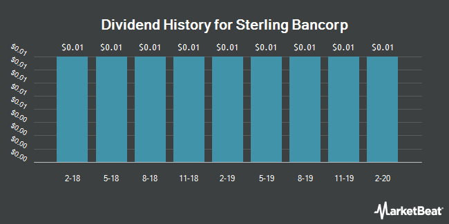 Dividend Payments by Quarter for Sterling Bancorp (NASDAQ:SBT)