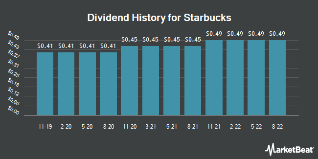 Dividend Payments by Quarter for Starbucks Corporation (NASDAQ:SBUX)