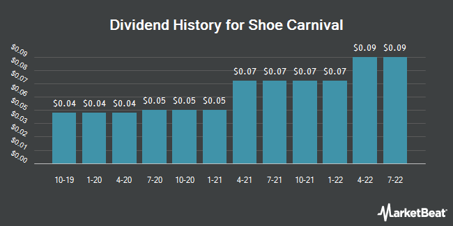 Dividend Payments by Quarter for Shoe Carnival (NASDAQ:SCVL)
