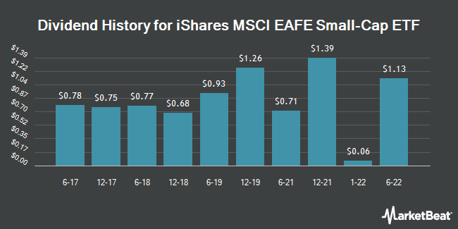 Dividend Payments by Quarter for iShares MSCI EAFE Small-Cap ETF (NASDAQ:SCZ)