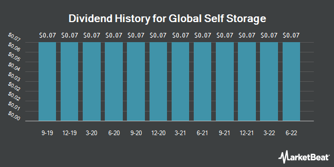 Dividend Payments by Quarter for Global Self Storage (NASDAQ:SELF)