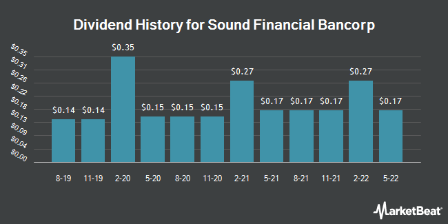 Dividend Payments by Quarter for Sound Financial Bancorp (NASDAQ:SFBC)
