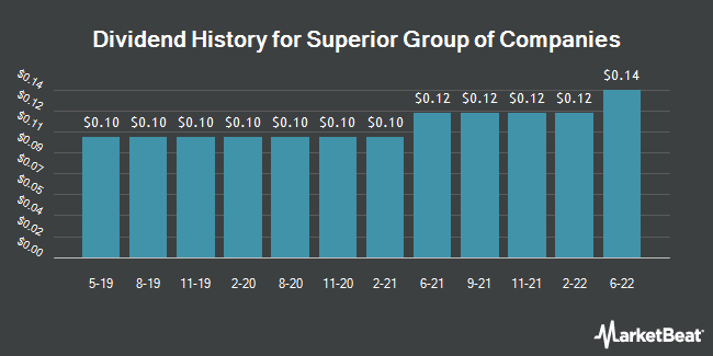 Dividend Payments by Quarter for Superior Group of Companies (NASDAQ:SGC)