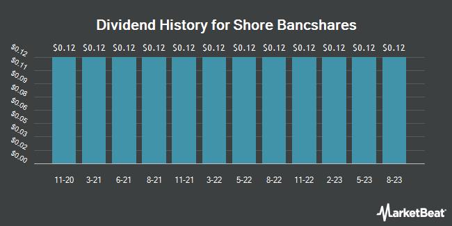 Dividend History for Shore Bancshares (NASDAQ:SHBI)