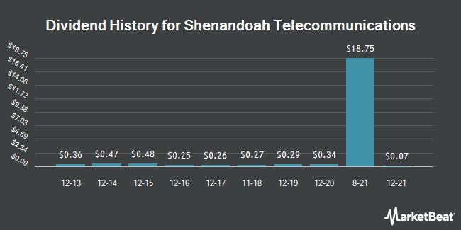 Dividend Payments by Quarter for Shenandoah Telecommunications (NASDAQ:SHEN)