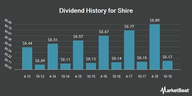 Dividend Payments by Quarter for Shire PLC (NASDAQ:SHPG)