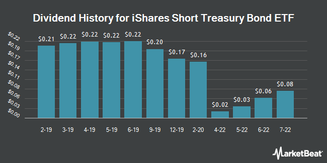 Dividend Payments by Quarter for iShares Barclays Short Treasury Bond Fnd (NASDAQ:SHV)