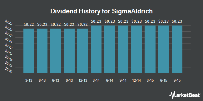 Dividend Payments by Quarter for Sigma-Aldrich (NASDAQ:SIAL)