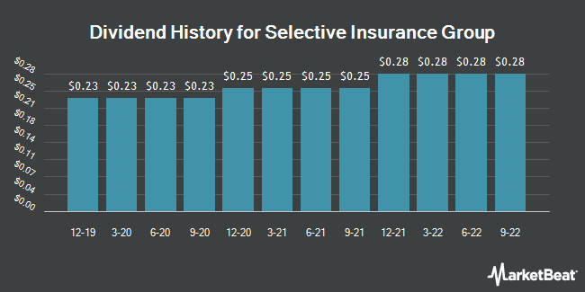 Dividend Payments by Quarter for Selective Insurance Group (NASDAQ:SIGI)