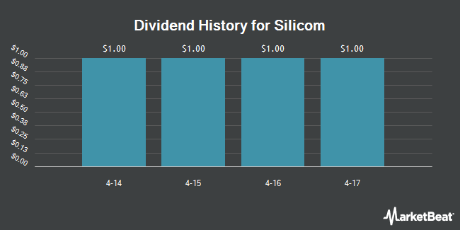 Dividend Payments by Quarter for Silicom Ltd (NASDAQ:SILC)