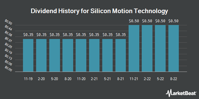 Dividend Payments by Quarter for Silicon Motion Technology Corp. (NASDAQ:SIMO)