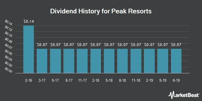 Dividend Payments by Quarter for Peak Resorts (NASDAQ:SKIS)