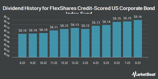Dividend History for FlexShares Credit-Scored US Corporate Bond Index Fund (NASDAQ:SKOR)