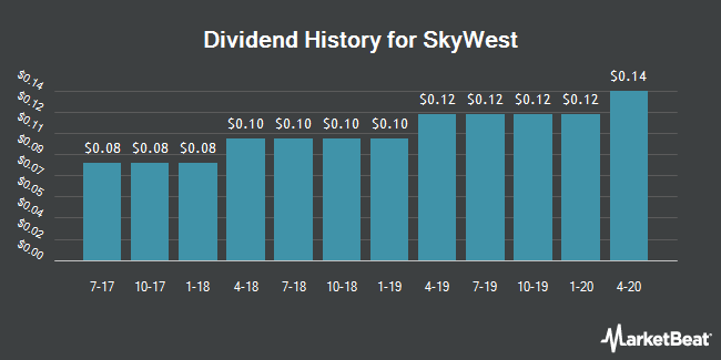 Dividend Payments by Quarter for SkyWest (NASDAQ:SKYW)