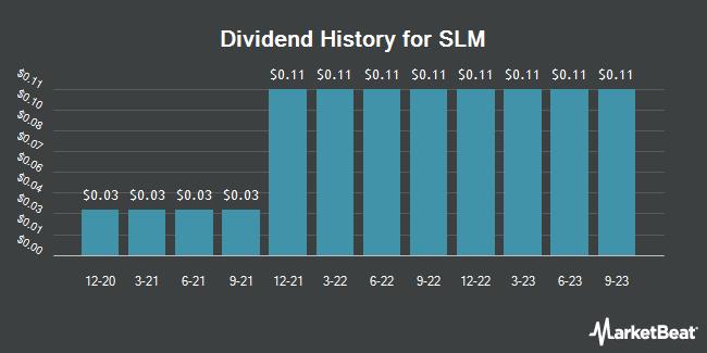 Dividend Payments by Quarter for SLM Corp (NASDAQ:SLM)