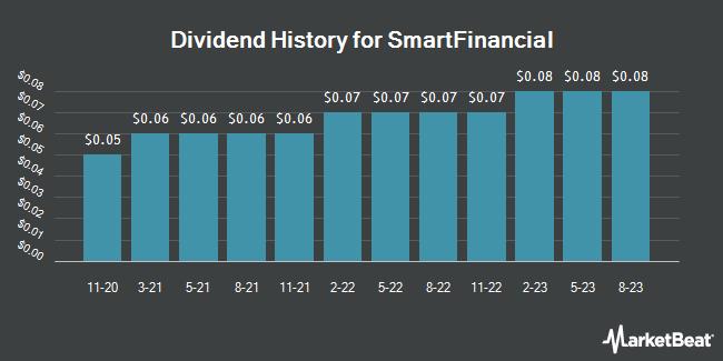 Dividend History for SmartFinancial (NASDAQ:SMBK)