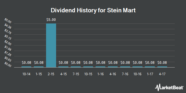 Dividend Payments by Quarter for Stein Mart (NASDAQ:SMRT)