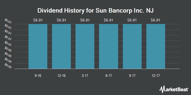 Dividend Payments by Quarter for Sun Bancorp, Inc. /NJ (NASDAQ:SNBC)