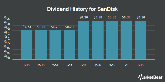 Dividend Payments by Quarter for SanDisk (NASDAQ:SNDK)