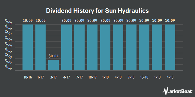 Dividend Payments by Quarter for Sun Hydraulics (NASDAQ:SNHY)