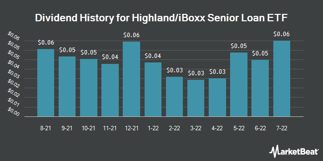 Dividend History for Highland/iBoxx Senior Loan ETF (NASDAQ:SNLN)
