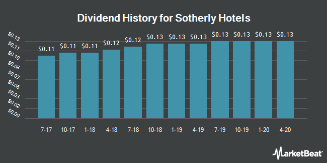 Dividend Payments by Quarter for Sotherly Hotels (NASDAQ:SOHO)