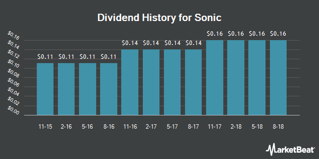 Dividend Payments by Quarter for Sonic Corp. (NASDAQ:SONC)