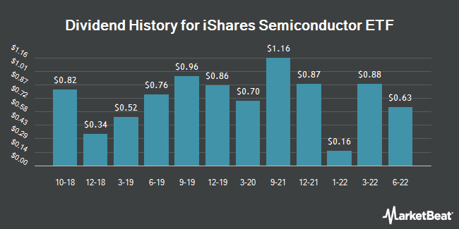 Dividend Payments by Quarter for iShares S&P NA Tec. Semi. Idx. Fd.(ETF) (NASDAQ:SOXX)