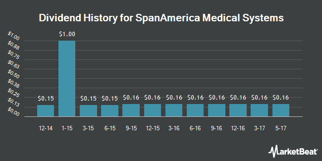Dividend Payments by Quarter for Span-America Medical Systems (NASDAQ:SPAN)