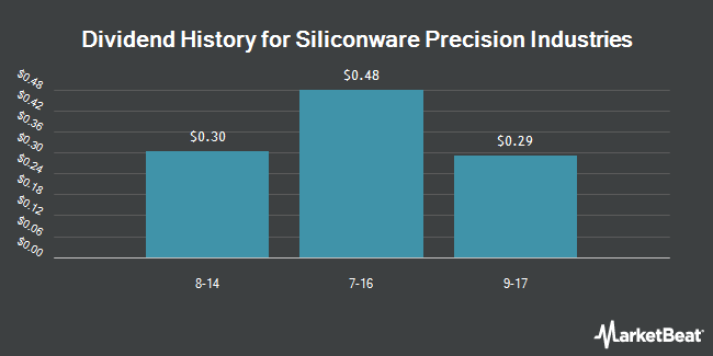 Dividend Payments by Quarter for Siliconware Precision Industries Company (NASDAQ:SPIL)