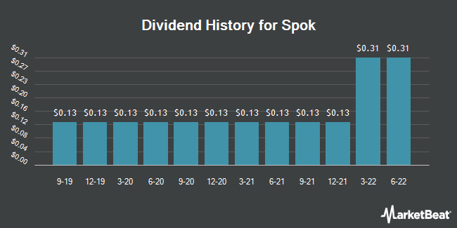 Dividend Payments by Quarter for Spok (NASDAQ:SPOK)