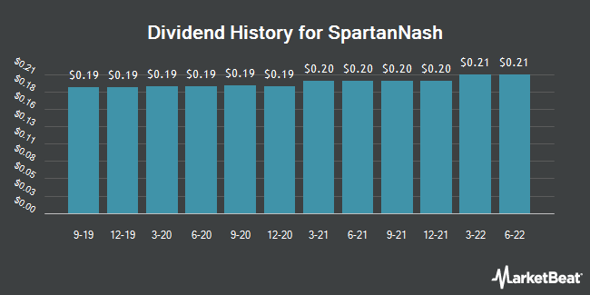 Dividend Payments by Quarter for SpartanNash Company (NASDAQ:SPTN)