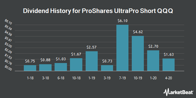 Dividend Payments by Quarter for ProShares Trust UltraPro Short QQQ ETF (NASDAQ:SQQQ)
