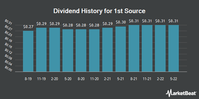 Dividend Payments by Quarter for 1st Source (NASDAQ:SRCE)