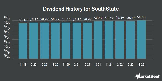 Dividend History for South State (NASDAQ:SSB)