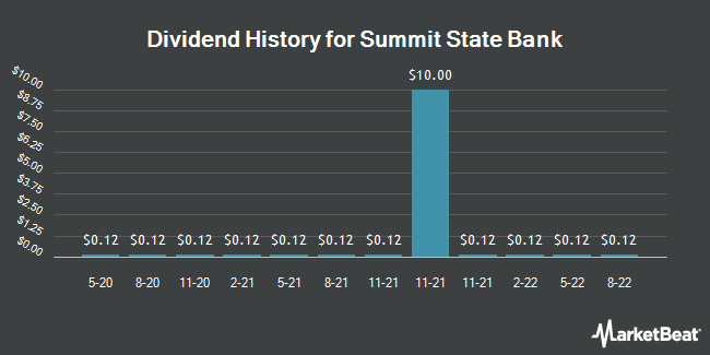Dividend History for Summit State Bank (NASDAQ:SSBI)