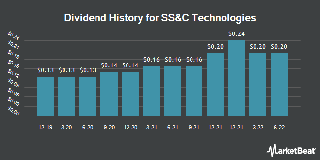 Dividend Payments by Quarter for SS&C Technologies Holdings (NASDAQ:SSNC)