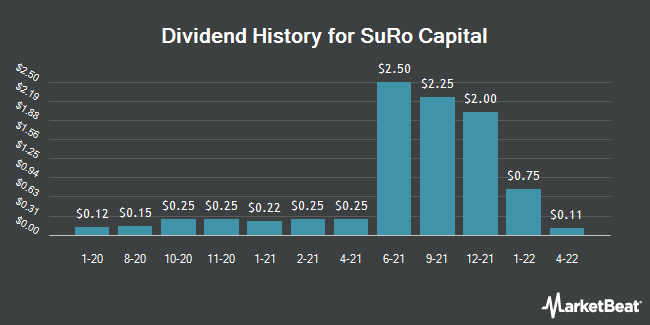 Dividend History for Sutter Rock Capital (NASDAQ:SSSS)