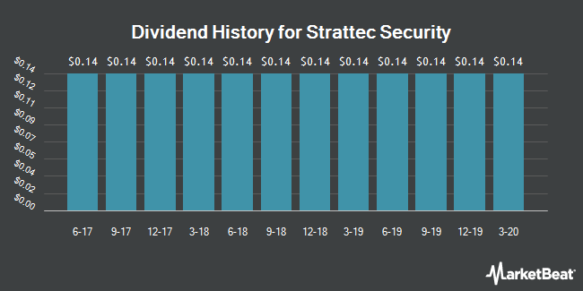 Dividend Payments by Quarter for Strattec Security (NASDAQ:STRT)