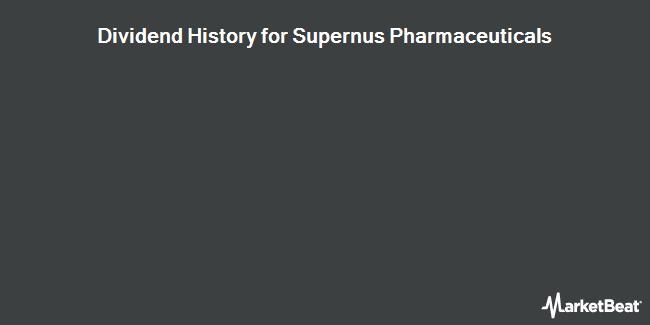 Dividend Payments by Quarter for Supernus Pharmaceuticals (NASDAQ:SUPN)