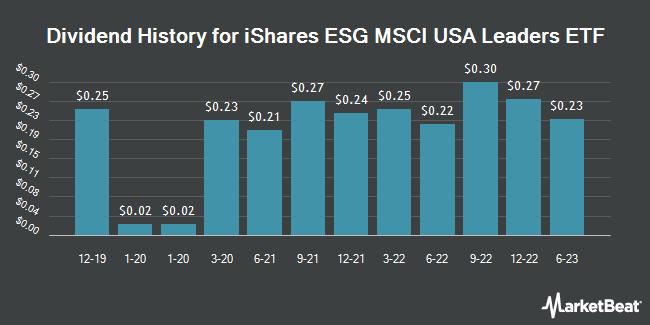 Dividend History for iShares Trust - iShares ESG MSCI USA Leaders ETF (NASDAQ:SUSL)