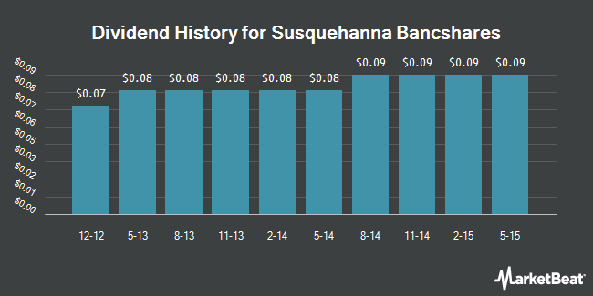 Dividend Payments by Quarter for Susquehanna Bancshares (NASDAQ:SUSQ)