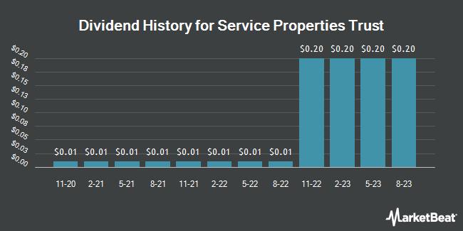 Dividend History for Hospitality Properties Trust (NASDAQ:SVC)
