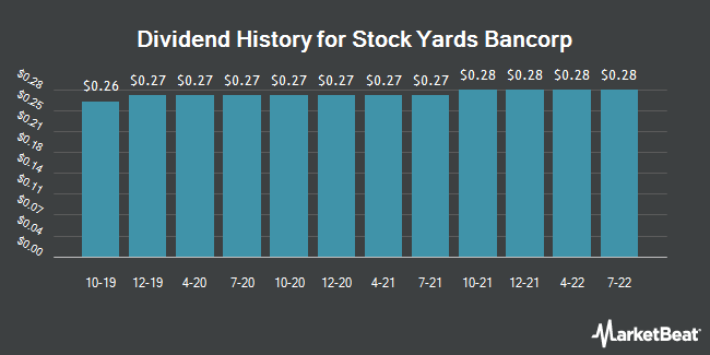 Dividend Payments by Quarter for Stock Yards Bancorp (NASDAQ:SYBT)