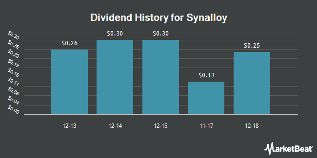 Dividend Payments by Quarter for Synalloy (NASDAQ:SYNL)