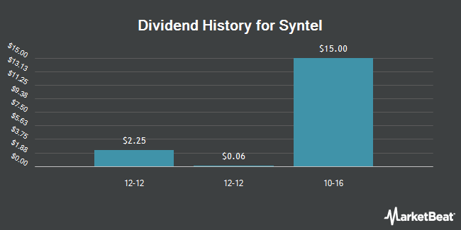 Dividend Payments by Quarter for Syntel (NASDAQ:SYNT)