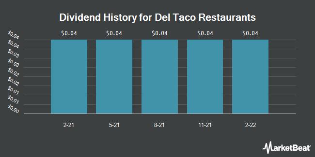 Dividend Payments by Quarter for Del Taco Restaurants (NASDAQ:TACO)