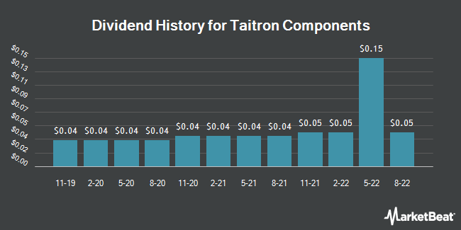 Dividend Payments by Quarter for Taitron Components (NASDAQ:TAIT)