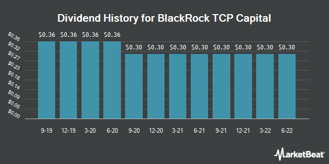 Dividend History for BlackRock TCP Capital (NASDAQ:TCPC)